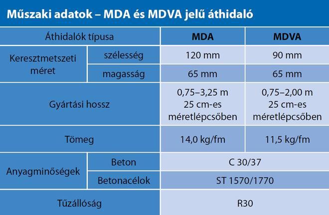 MDA és MDVA áthidalók tulajdonságai